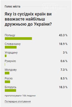 Fuck the Politic: Переважна більшість новоград-волинців вважають Польщу найбільш дружньою до України державою-сусідом, фото-1