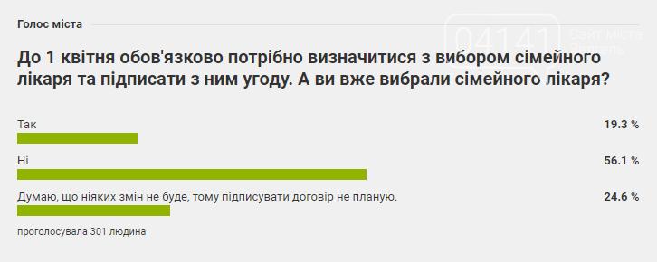 Більше половини новоград-волинців ще не визначилися з вибором сімейного лікаря, фото-1