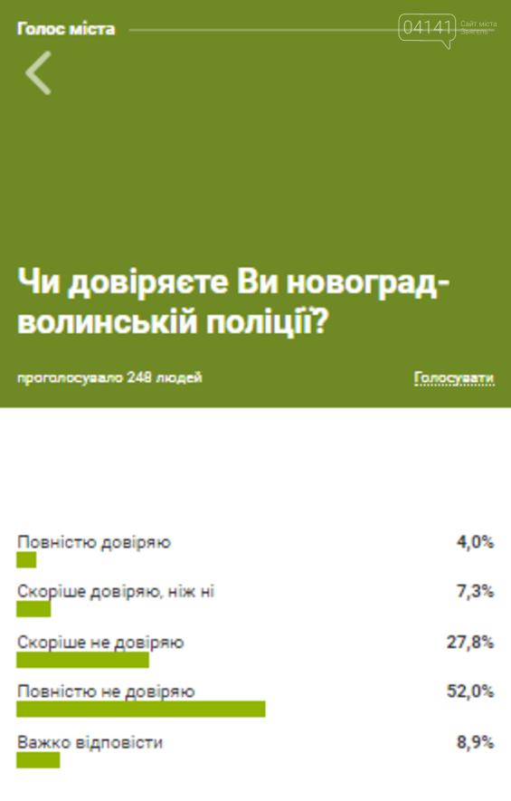 Криза віри: Рівень довіри до поліції Новоград-Волинщини на рівні статистичної похибки, фото-1