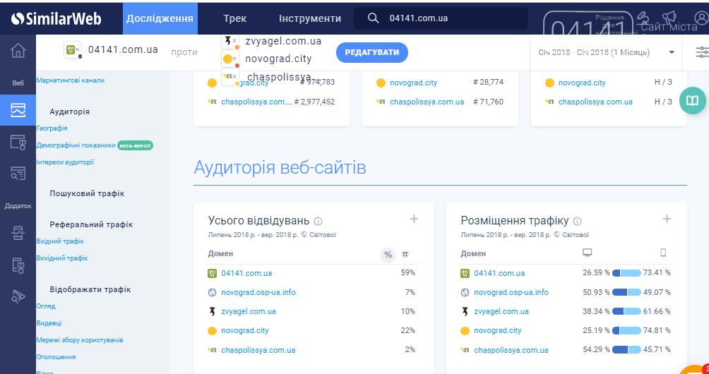 Звягель чи Новоград-Волинський?: Результати опитування, фото-3
