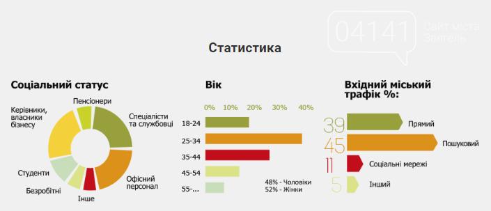 Звягель чи Новоград-Волинський?: Результати опитування, фото-2