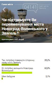 Звягель чи Новоград-Волинський?: Результати опитування, фото-1