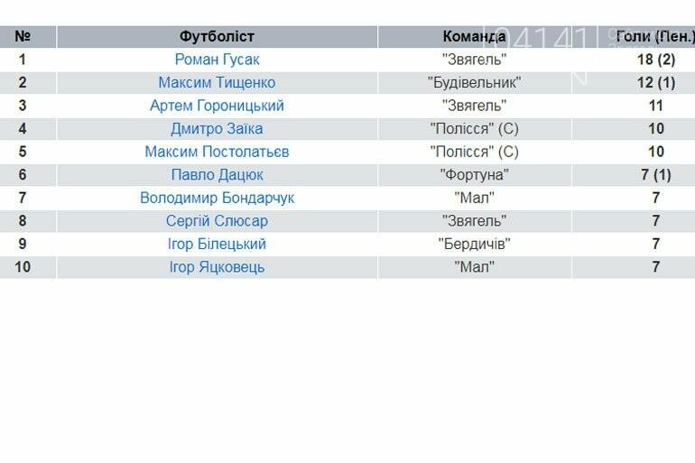 """Роман Гусак зі """"Звягеля"""" став найкращим бомбардиром чемпіонату Житомирської області , фото-1"""