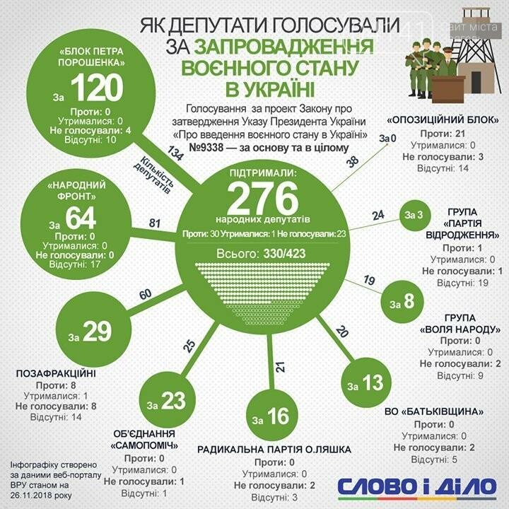 276 - За воєнний стан, Литвин не як усі: Як проголосував нардеп з 65-го мажоритарного округу?, фото-1