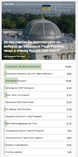 За яку партію голосуватимуть на виборах новоград-волинці (РЕЗУЛЬТАТИ ОПИТУВАННЯ), фото-1