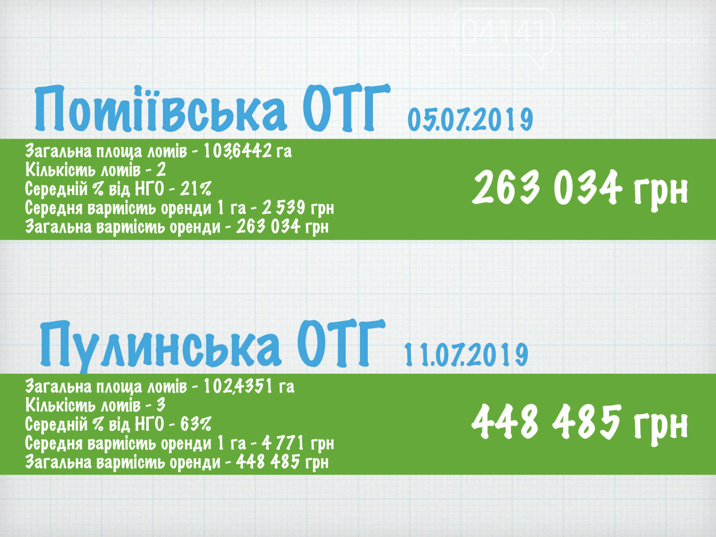 Земельні аукціони на Житомирщині: Розмір має значення?, фото-2