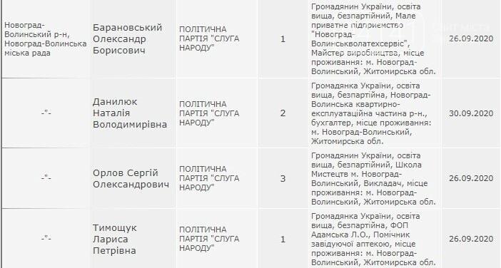 Усі від партії «Слуга народу»: У Новограді 4 кандидати, які були зареєстровані відмовилися балотуватися, фото-1