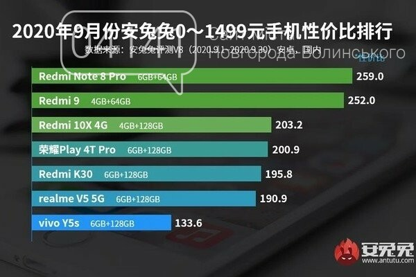 Кращий з гірших: Названо найбільш потужний бюджетний смартфон, фото-1