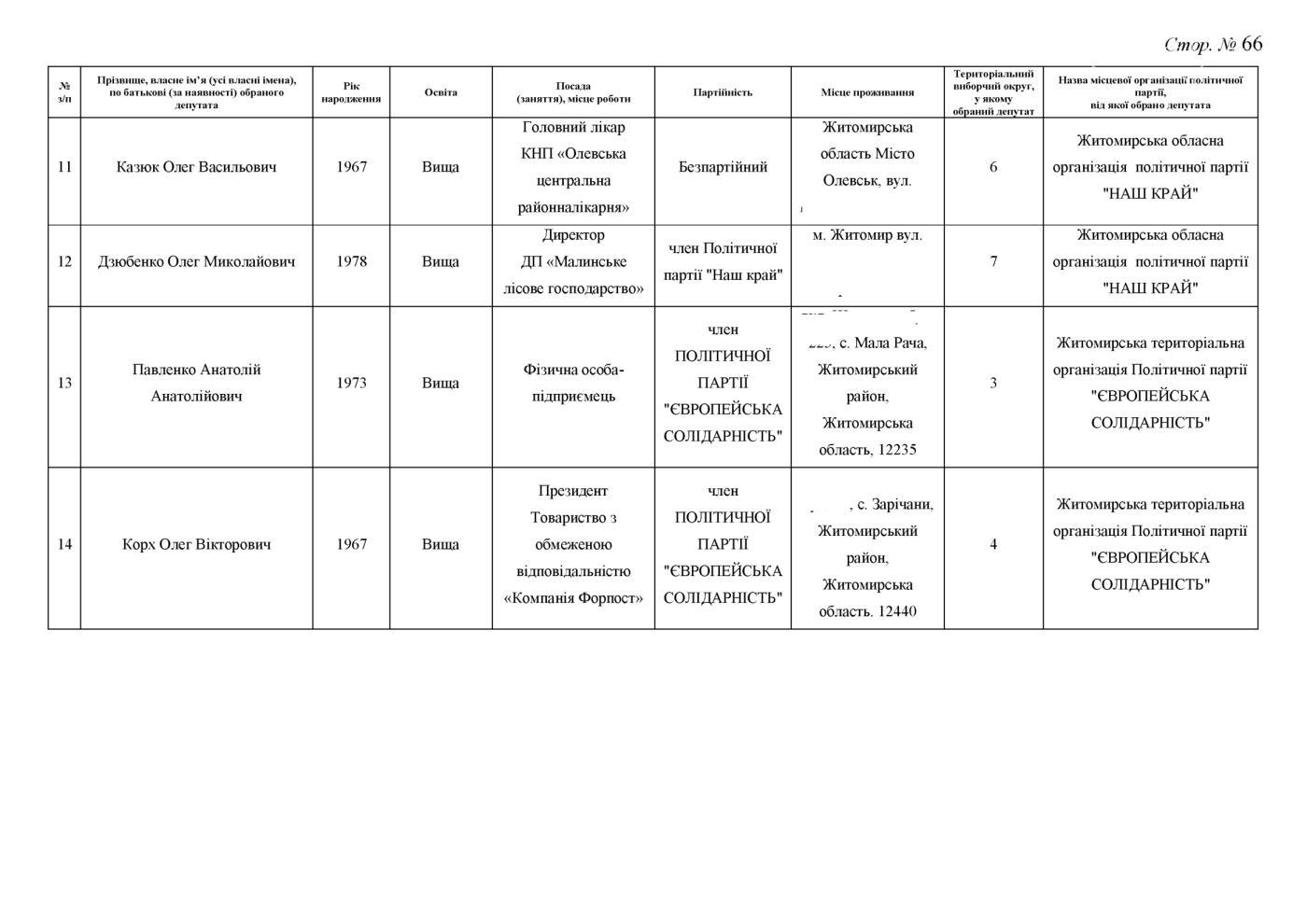Стали відомі результати до Житомирської обласної ради (ПРОТОКОЛ КОМІСІЇ), фото-66