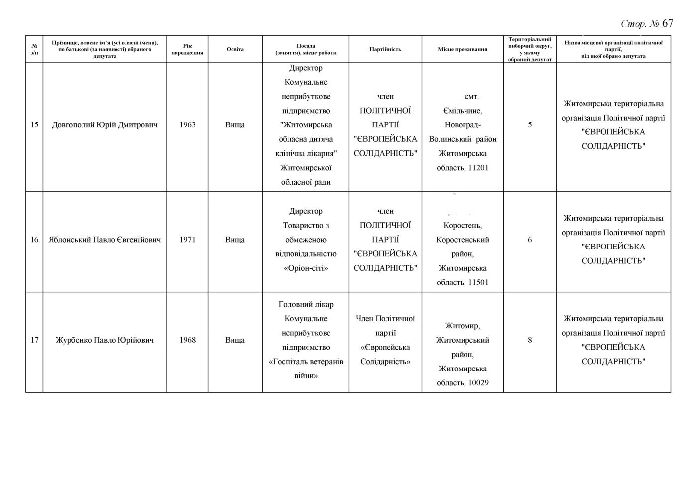 Стали відомі результати до Житомирської обласної ради (ПРОТОКОЛ КОМІСІЇ), фото-67