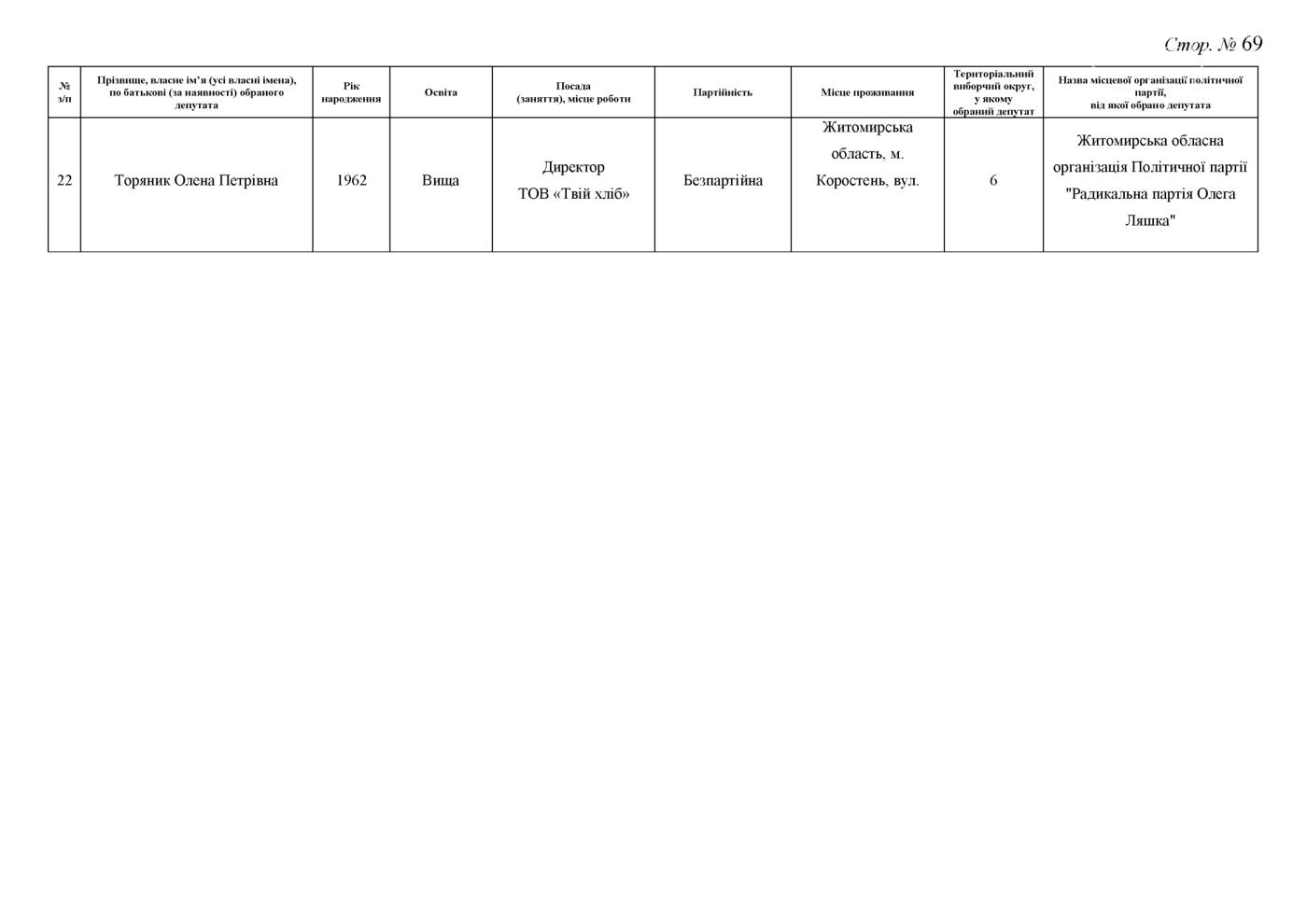 Стали відомі результати до Житомирської обласної ради (ПРОТОКОЛ КОМІСІЇ), фото-69