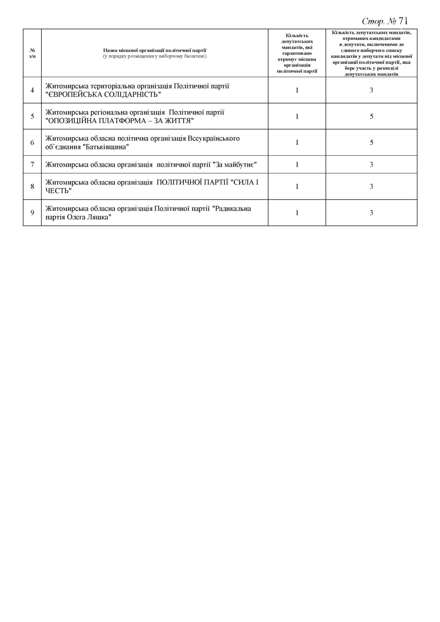 Стали відомі результати до Житомирської обласної ради (ПРОТОКОЛ КОМІСІЇ), фото-71