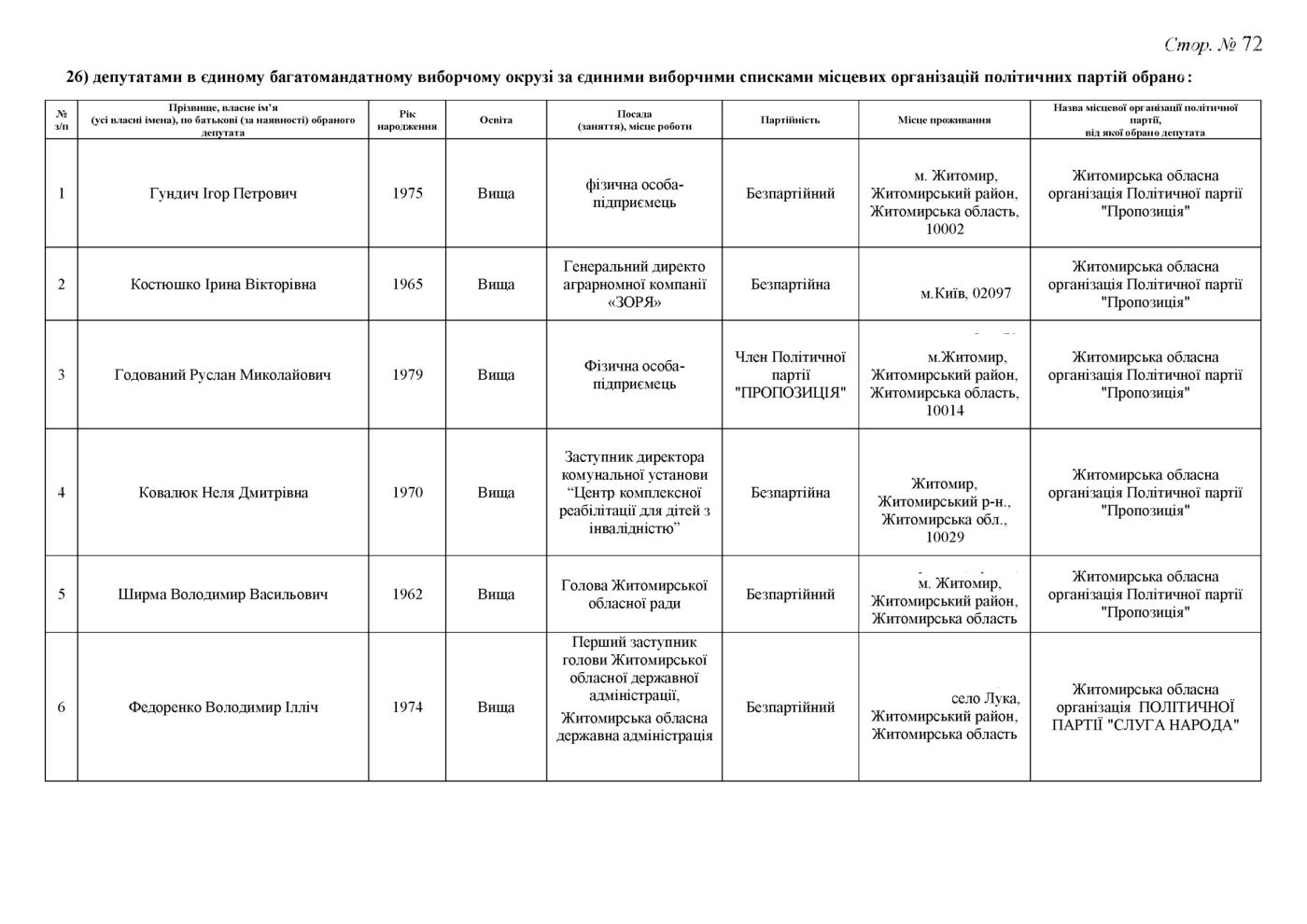 Стали відомі результати до Житомирської обласної ради (ПРОТОКОЛ КОМІСІЇ), фото-72