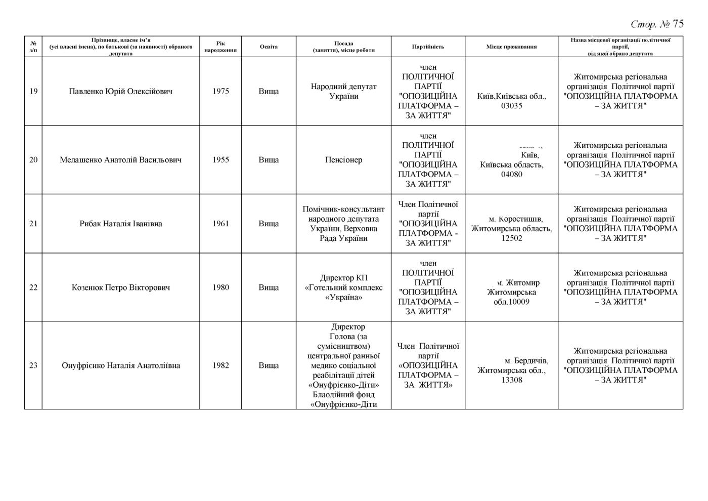 Стали відомі результати до Житомирської обласної ради (ПРОТОКОЛ КОМІСІЇ), фото-75