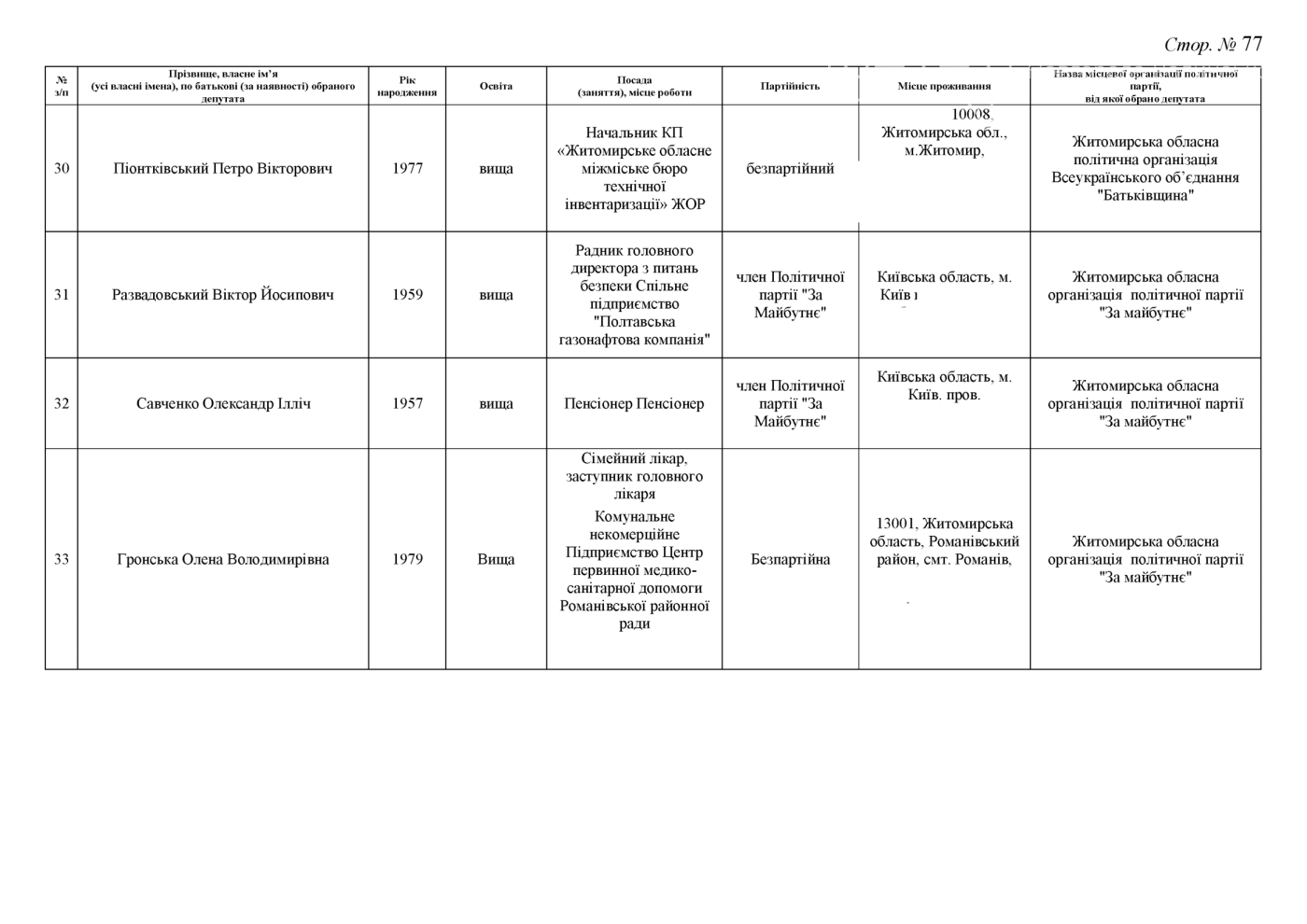 Стали відомі результати до Житомирської обласної ради (ПРОТОКОЛ КОМІСІЇ), фото-77