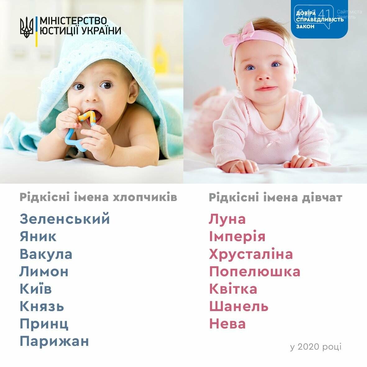 Яник, Луна та Лимон: Як українці називали своїх дітей у 2020 році, фото-1