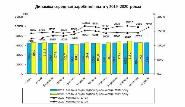 Скільки в середньому заробляють жителі Новограда і області: офіційні дані, фото-1