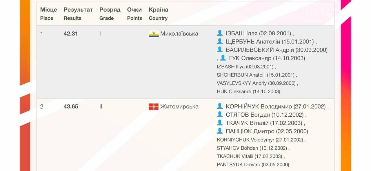 Новоград-волинець Володимир Корнійчук успішно представляє Житомирщину на чемпіонатах з легкої атлетики, фото-3